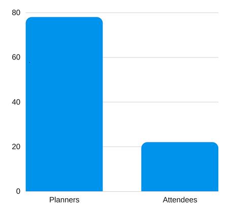 Event Industry Statics